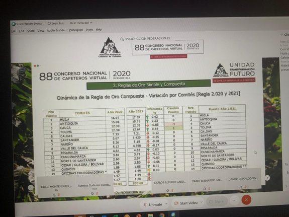 Huila Cafetero, líder del ranking de la caficultura del país